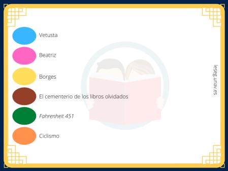 Tarjeta trivial con las soluciones. Azul: Vetusta; Rosa: Beatriz; Amarillo: Borges; Marrón: El cementerio de los libros olvidados; Verde: Fahrenheit 451; Naranja: Ciclismo