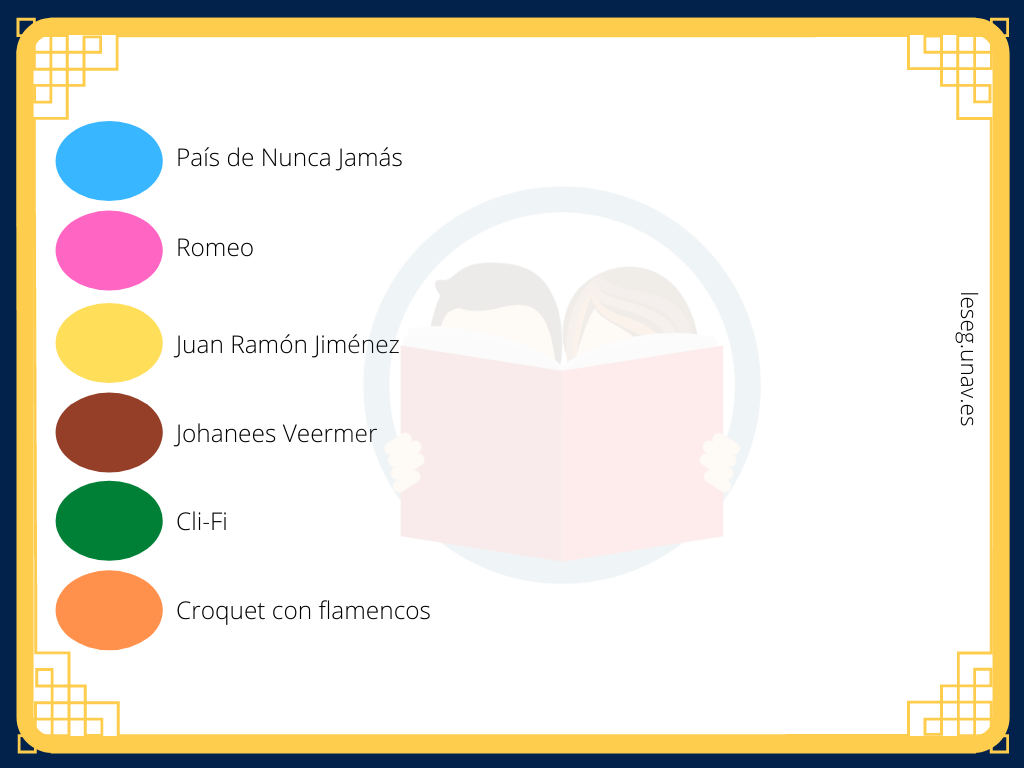 Tarjeta trivial con las preguntas. Azul: País de Nunca Jamás; Rosa: Romeo; Amarillo: Juan Ramón Jiménez; Marrón: Johanees Veermer; Verde: Cli-Fi; Naranja: Croquet con flamencos